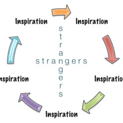 Meeting a Stranger and The Cycle of Inspiration